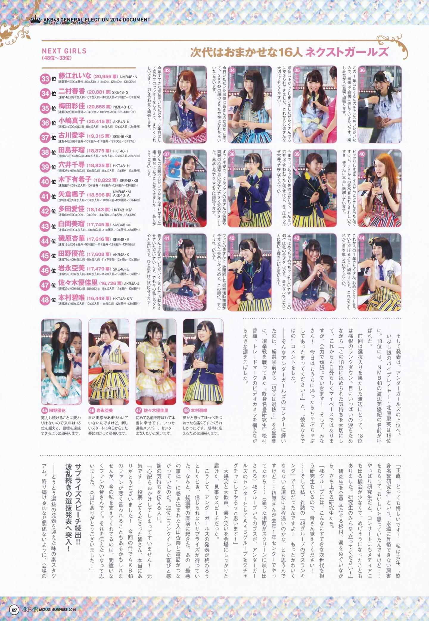AKB48人気メンバー 画像 119