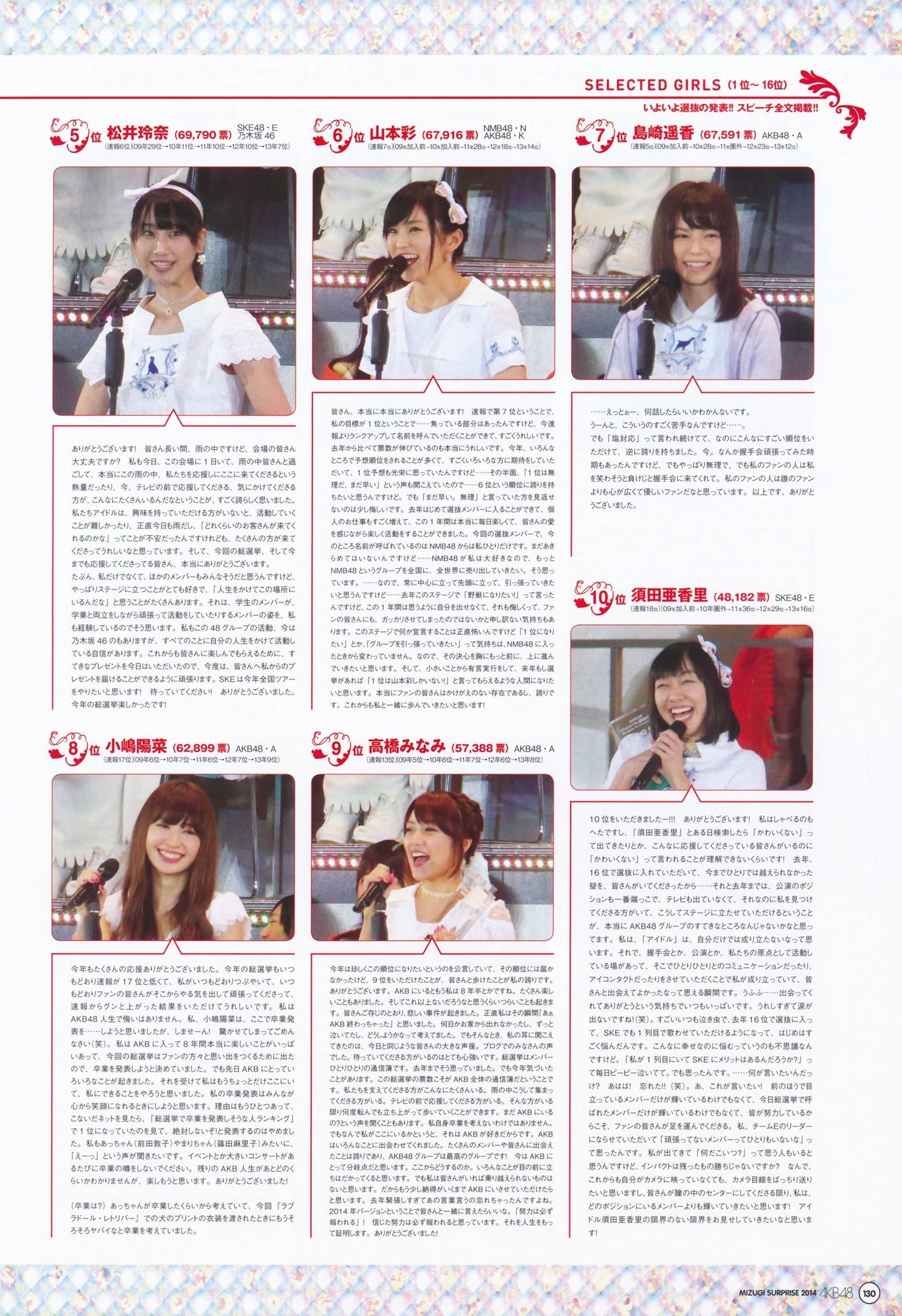 AKB48人気メンバー 画像 122